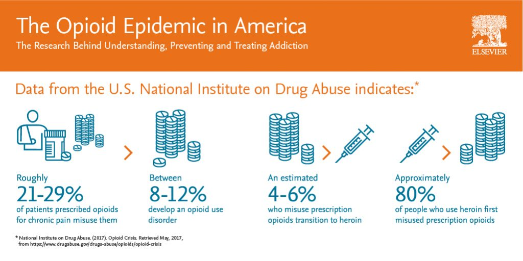 Some shocking statistics about the opioid epidemic in America